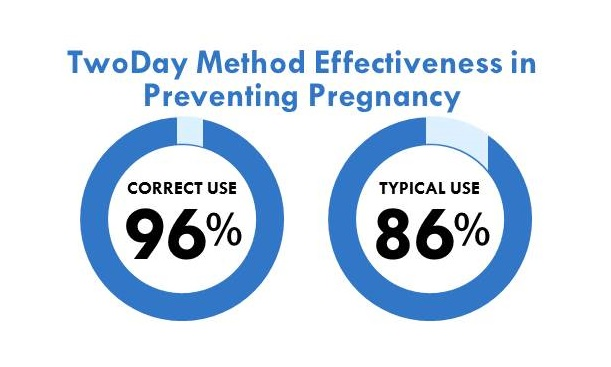 TDM_effectiveness_in_preventing_pregnancy