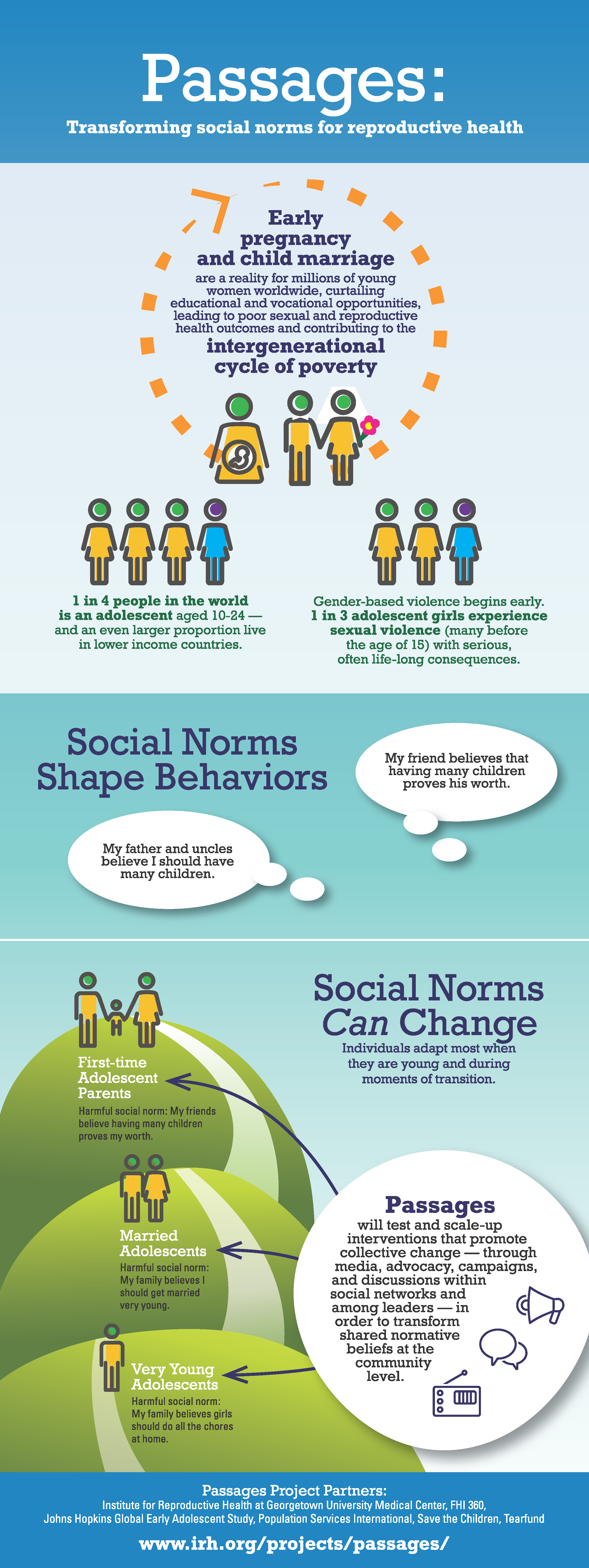Passages_Social_Norms_Infographic